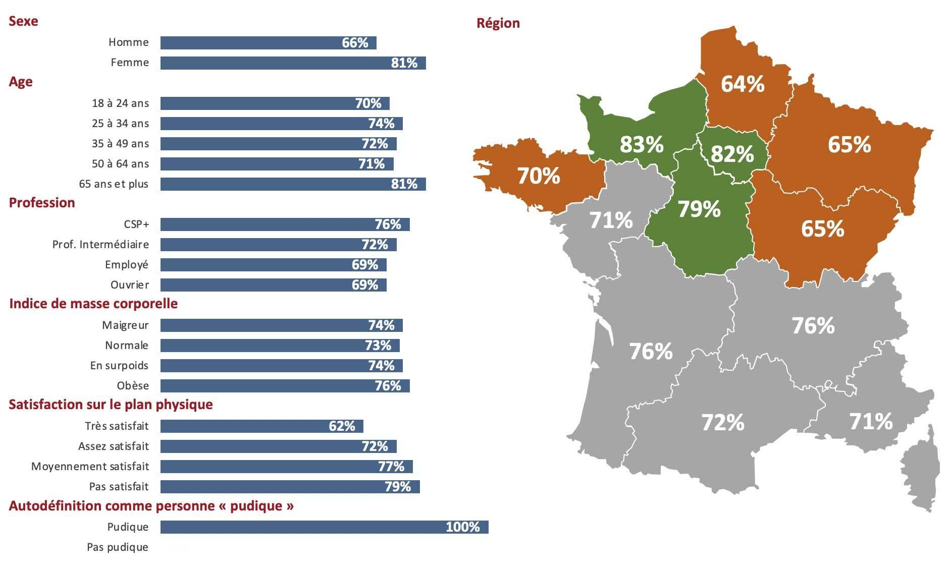 Zoom sur les Français se déclarant pudiques