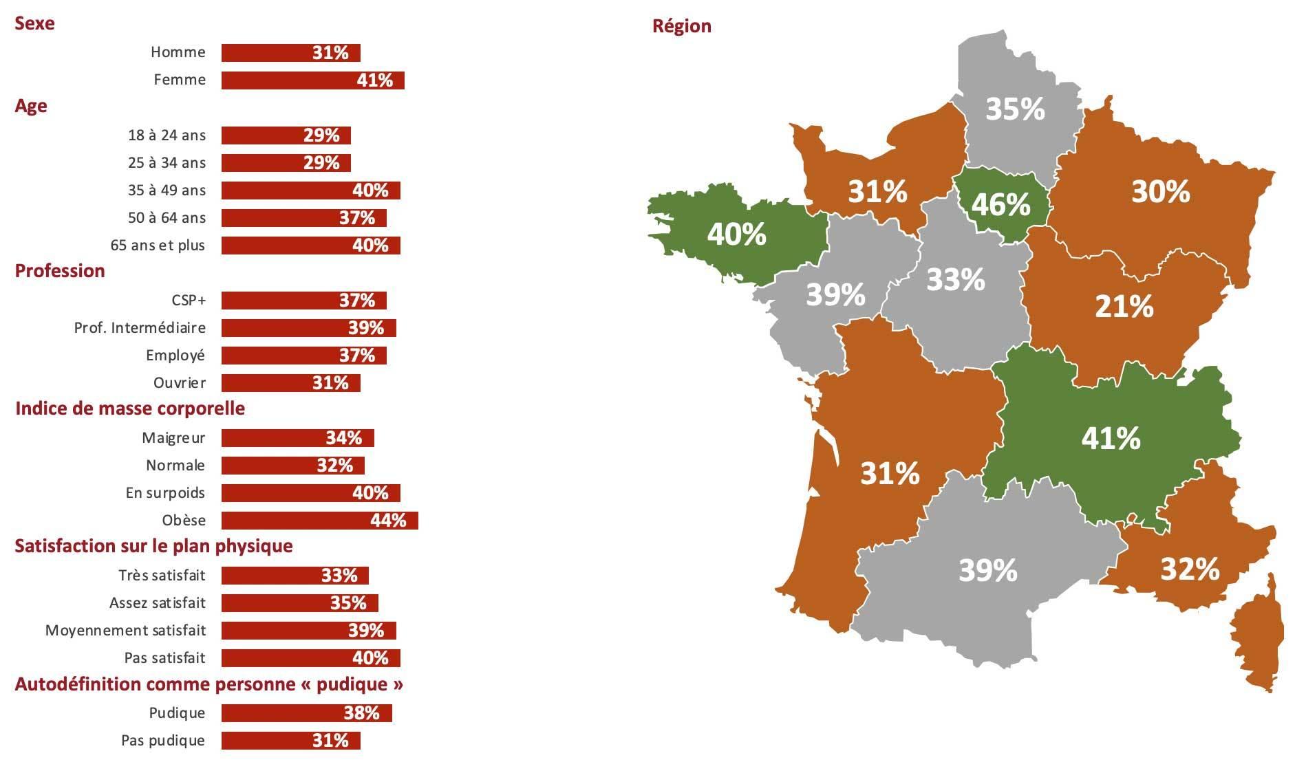 Zoom sur les Français pensant que pour mincir il faut être accompagnés